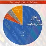 لیست قیمت زعفران نگین در بورس